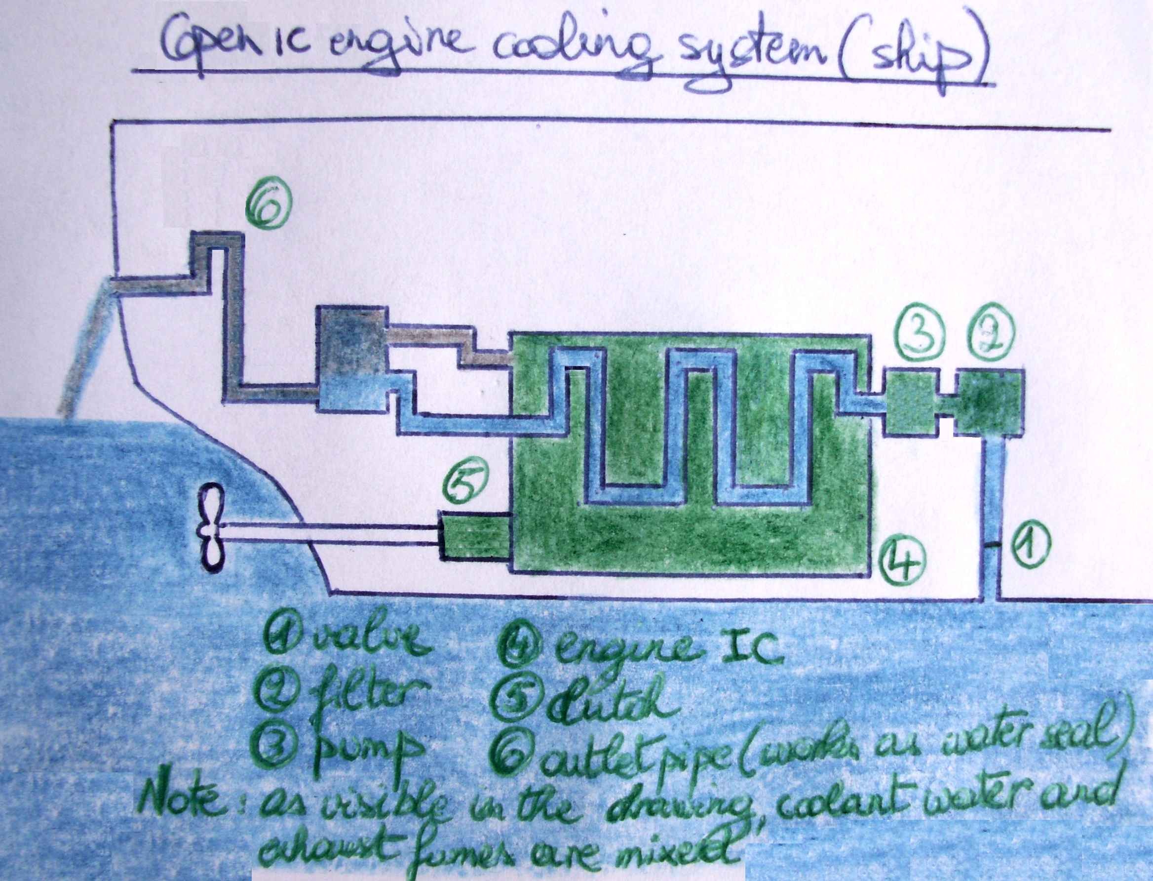 FileOpen IC engine cooling system shipJPG Wikimedia Commons – Internal Combustion Engine Cooling System Diagram