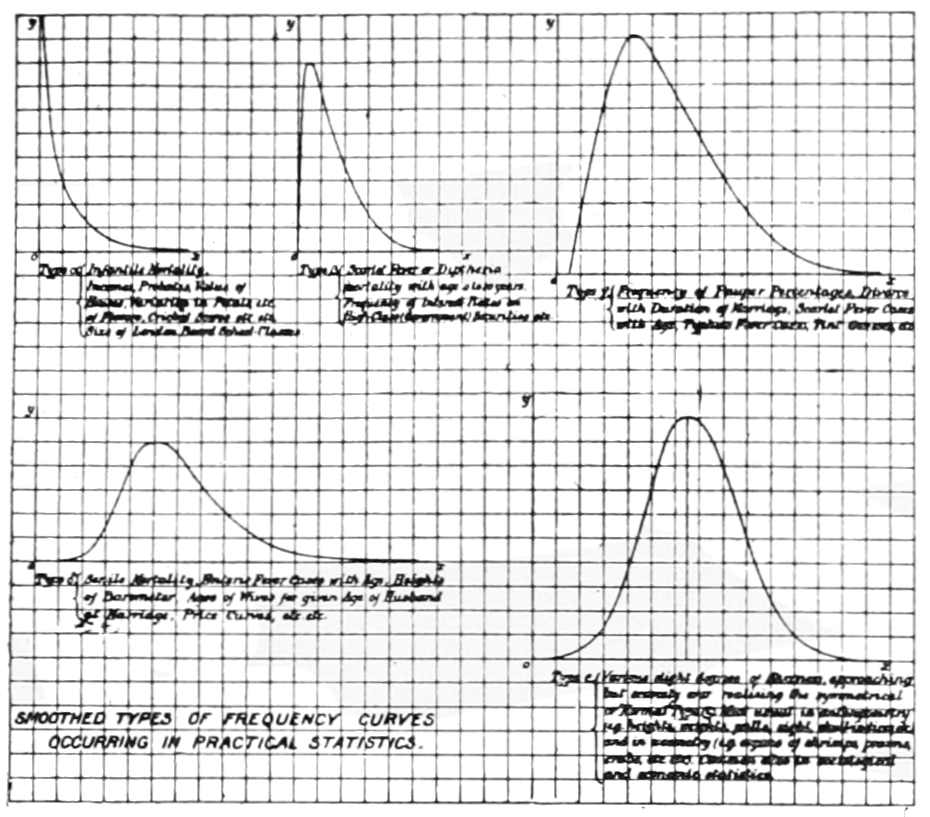 PSM V59 D463 Types of frequency curves.png