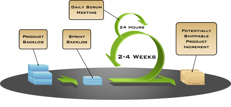 Scrum | Scrum Model | Scrum Methodology