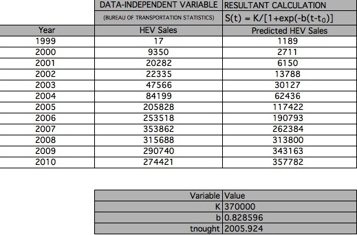 Table 6 S(t) calculated for HEV Sales.jpg