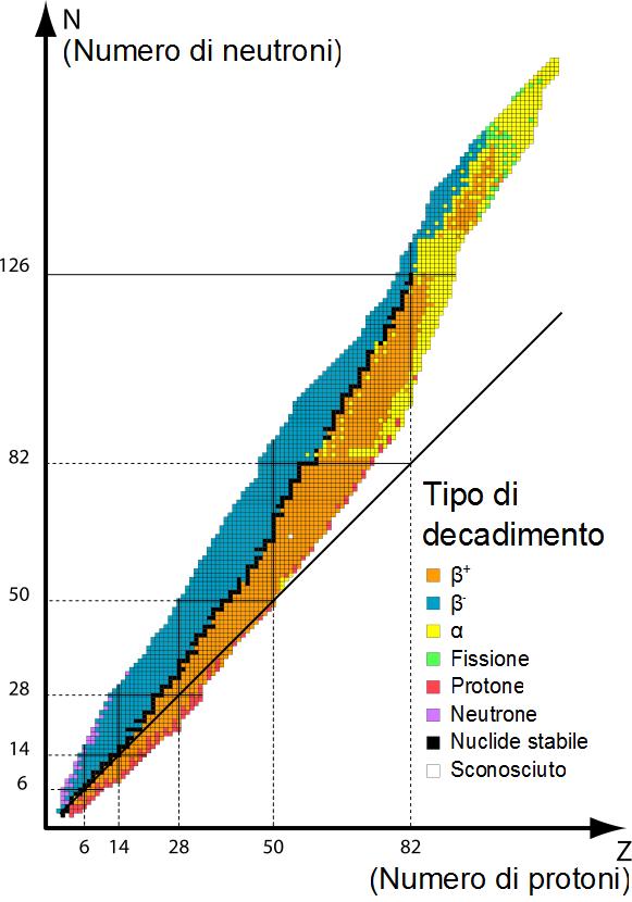 Isotopo stabile - Wikipedia
