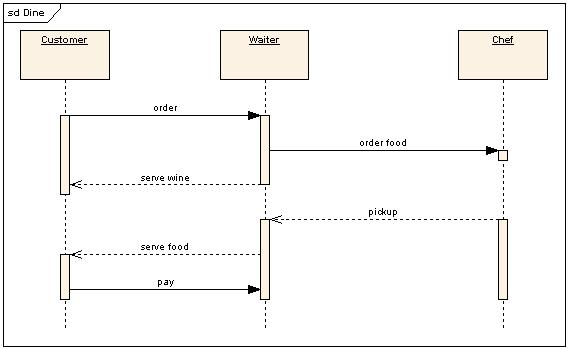 Af af aysam cu aara a a fa oes eu csrcmp together with Uml Diagrams Of Multi Threaded Applications also Swimming With Fuego furthermore Gui Db also Uml Munication Diagram. on uml 2 0 sequence diagram