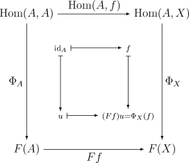 Proof of Yoneda's lemma