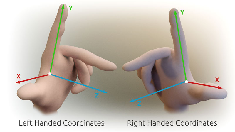 "NERD GANG SIGNS. From <a href=""http://en.wikipedia.org/wiki/File:3D_Cartesian_Coodinate_Handedness.jpg"">Wikipedia</a>. Relevant article here: <a href=""http://en.wikipedia.org/wiki/Cartesian_coordinate_system#Orientation_and_handedness"" title=""Cartesian coordinate system"">Cartesian coordinate system</a>."