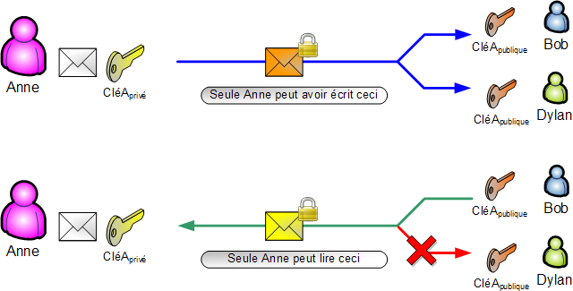Assymetrie - signature vs chiffrement.png