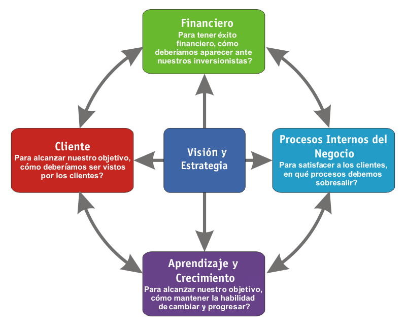 Administración - Wikiwand