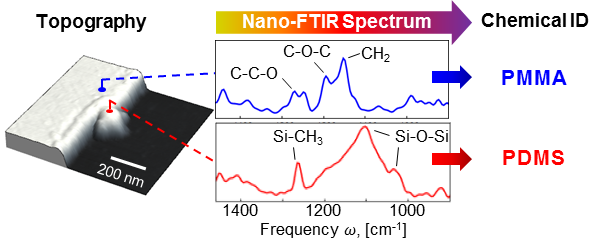 ftir research papers Invenio r represents the entry level of bruker's r&d ftir spectrometers for demanding analytical and r&d applications the innovative technology and smart design set standards for the next generation of ftir spectrometers.