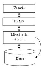 Componentes de un base de datos.jpg