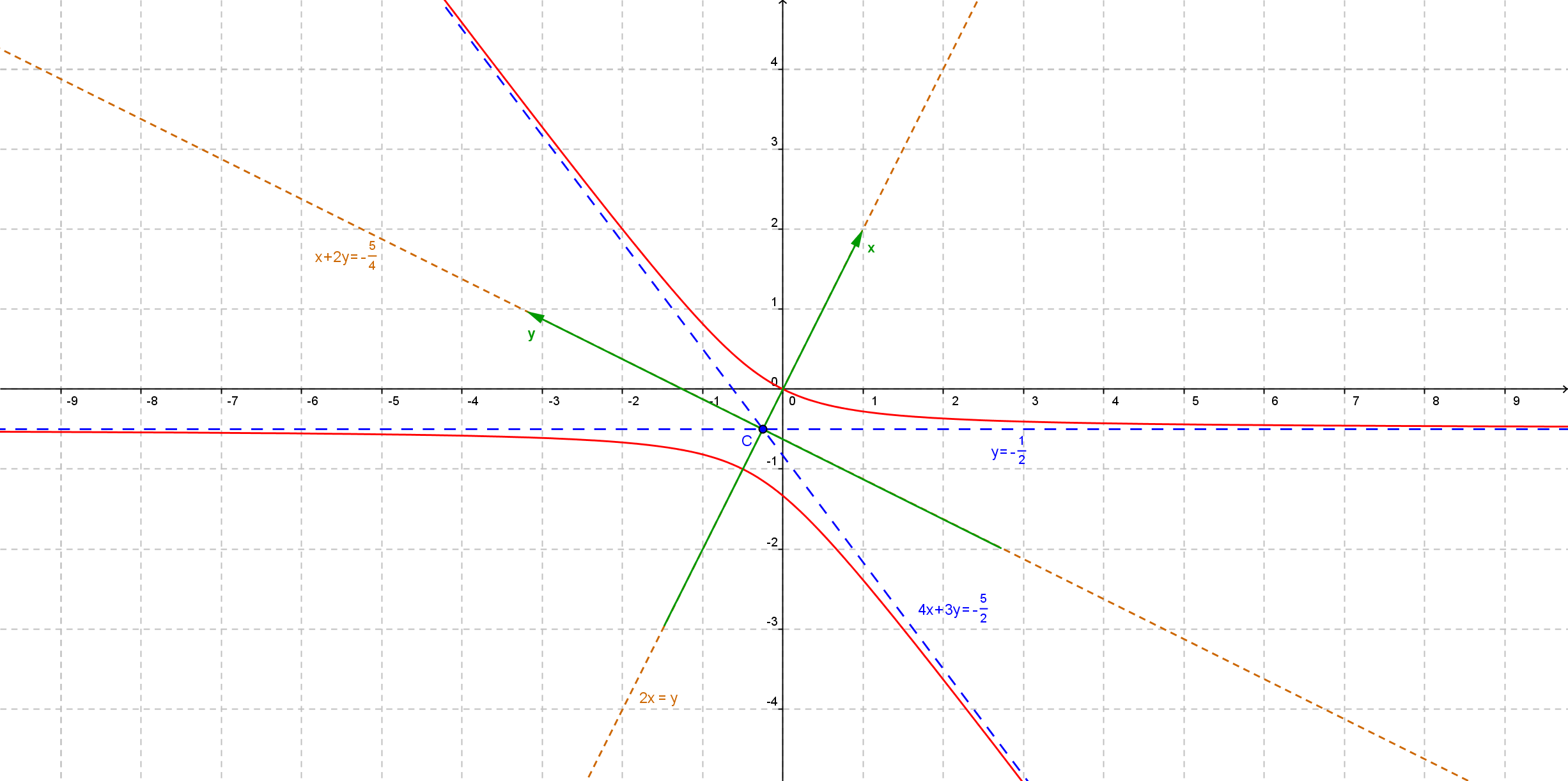File:Conic 4xy+3y^2+2x+4y=0.png - Wikimedia Commons