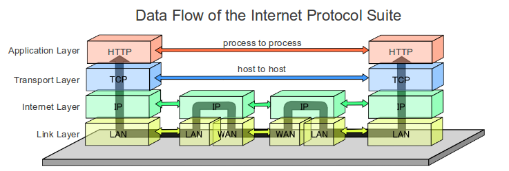 Data Flow of the Internet Protocol Suite.PNG