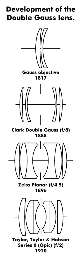 Development of the Double Gauss lens.jpg