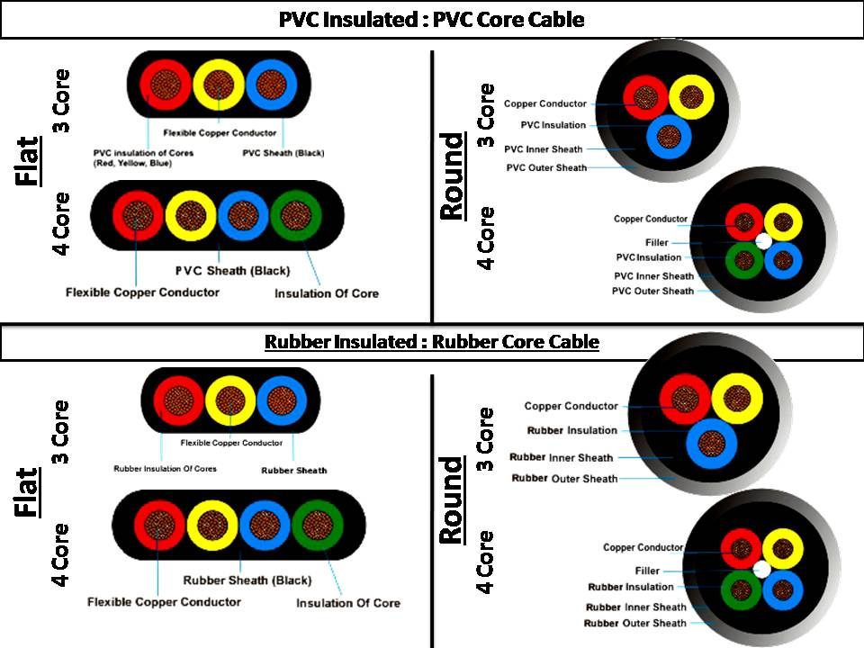 Stunning Electrical Power Cable Types Contemporary - Electrical ...