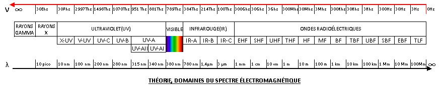 Protection de votre collection en 2021 - Page 2 Domaines_du_spectre_%C3%A9lectromagn%C3%A9tique