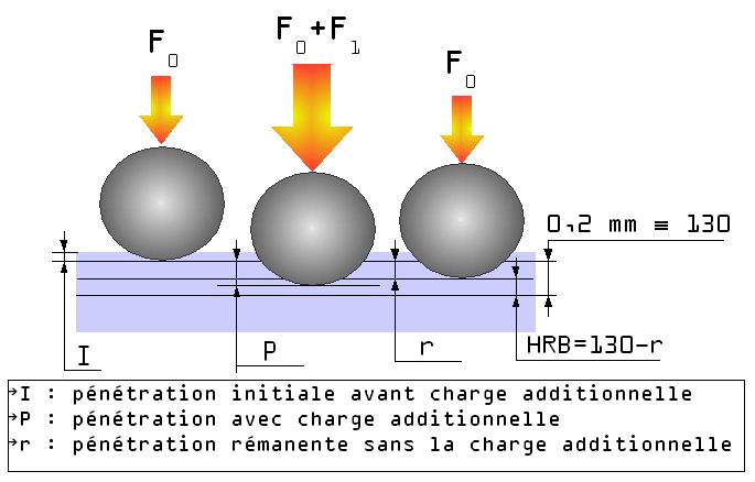 Durómetro portátil instrumatic para la medida de acero.