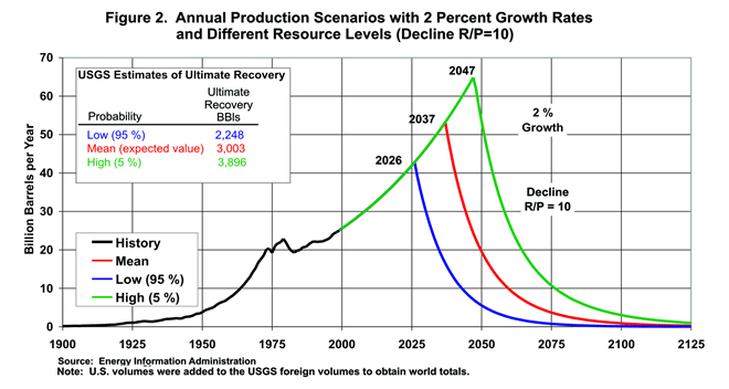 Natural Gas Production Forecast Us