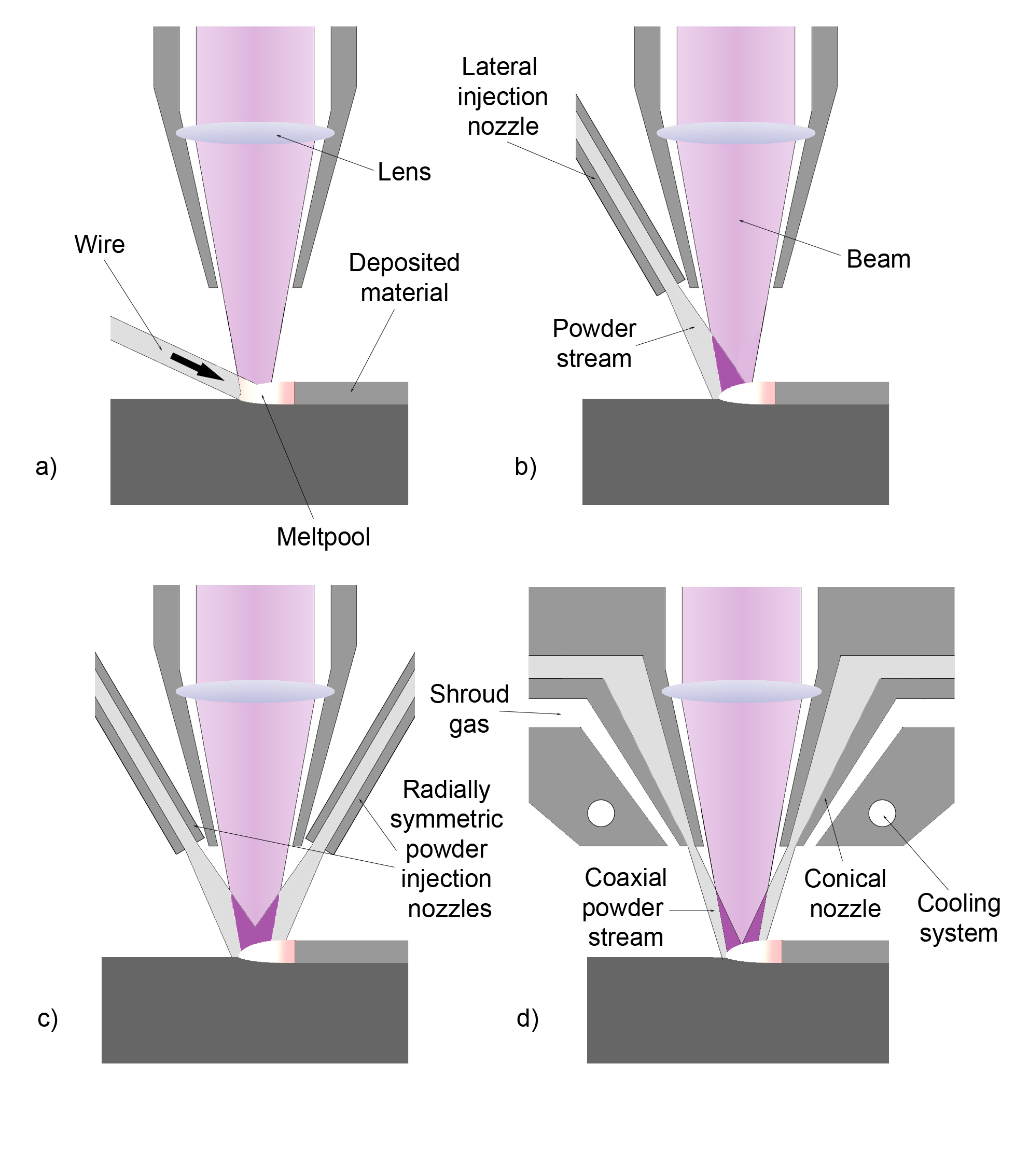 Cladding Metalworking Wikiwand Laser Welding Diagram