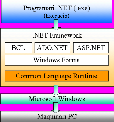 .NET downloads