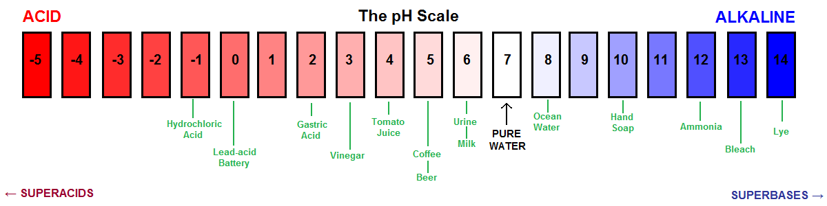 pH scale and substances