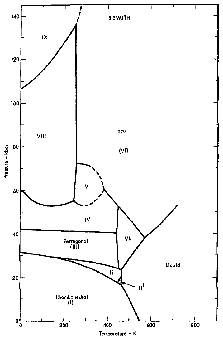 Diagram of bismuth appghsr file phase diagram of bismuth 1975 png wikimedia commons rh commons wikimedia org phase diagram of bismuth pourbaix diagram of bismuth ccuart Images