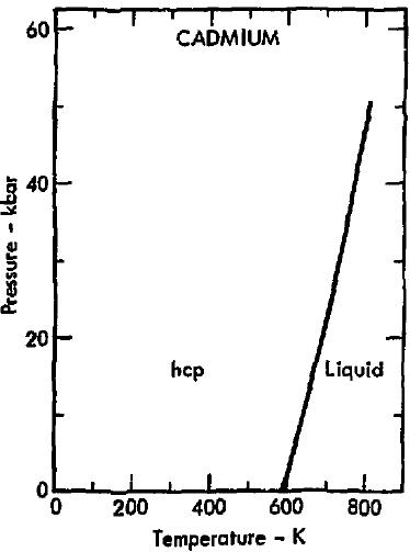 Phase_diagram_of_cadmium_%281975%29 diagram of cadmium data wiring diagram schematic