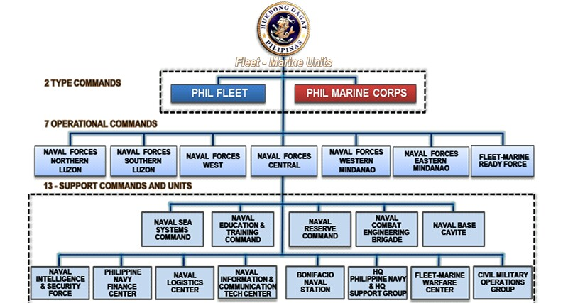 Military Organizational Chart: Philippine Navy Organization chart.jpeg - Wikimedia Commons,Chart