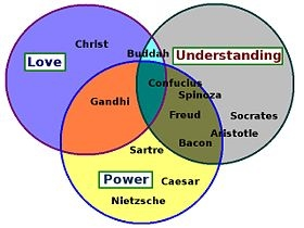 English: A Venn diagram analysis of major phil...