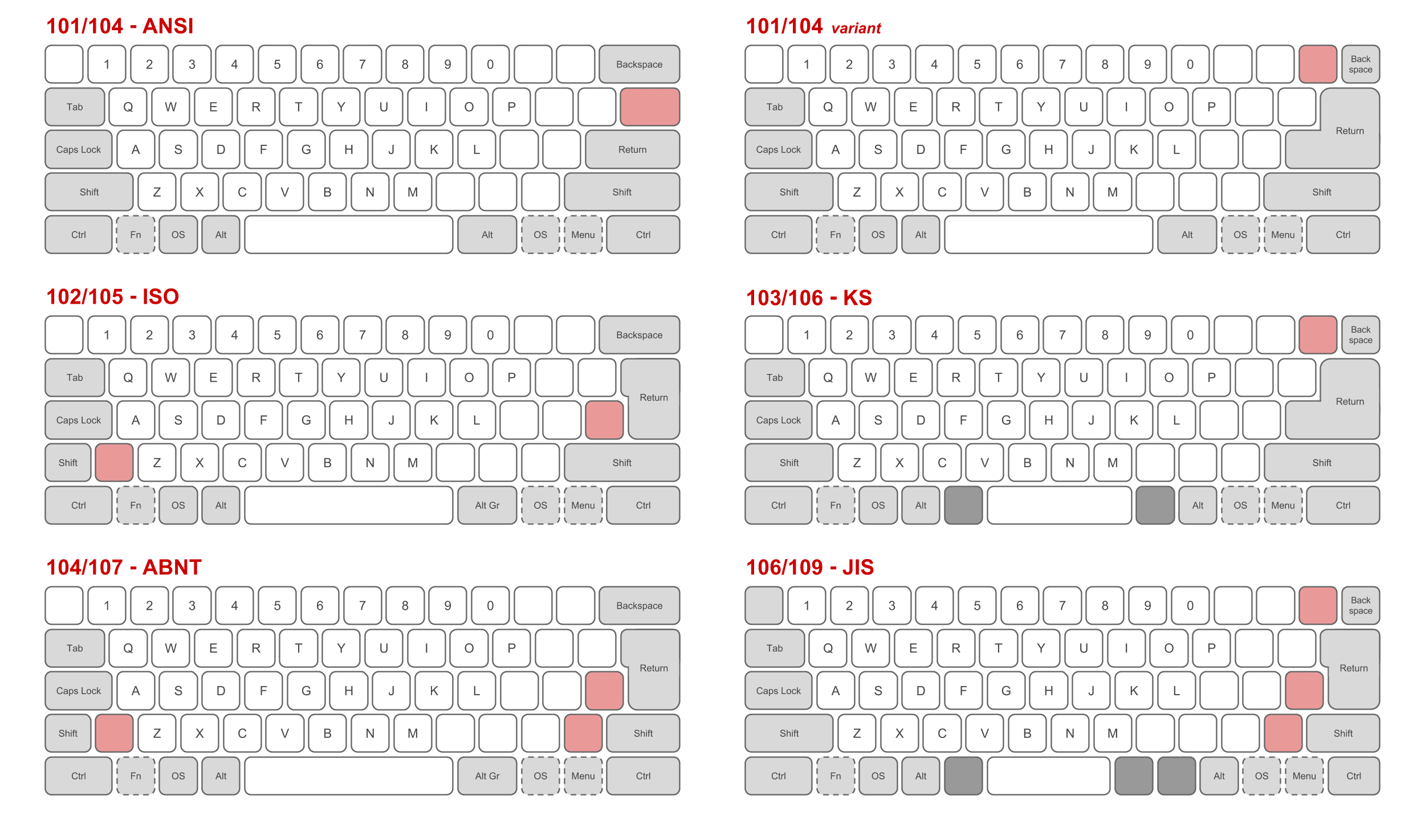 File:Physical keyboard layouts comparison ANSI ISO KS ABNT