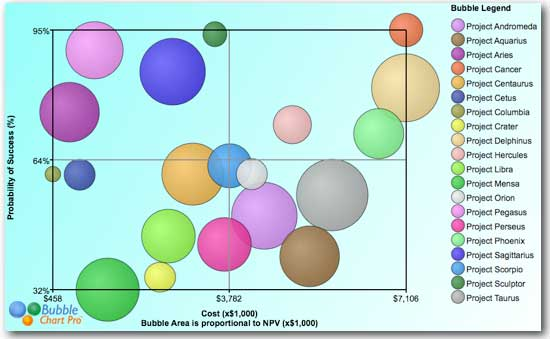 Hundreds Chart Games: Project Portfolio Management Bubble Chart.jpg - Wikimedia Commons,Chart