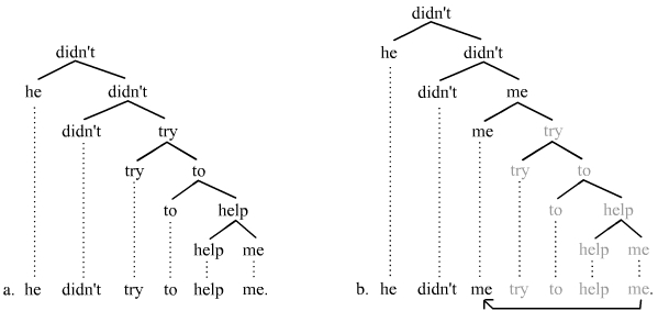 syntactic relationships