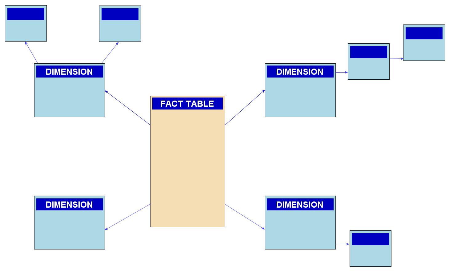 Snowflake schema - Wikipedia