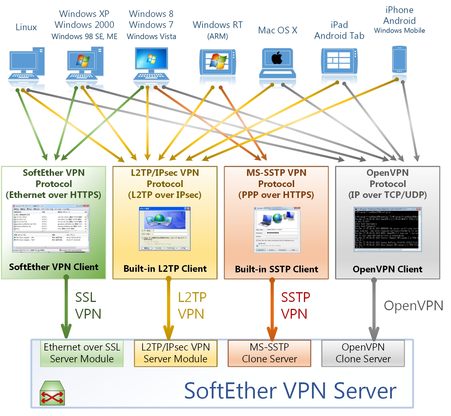 The SoftEther VPN server architecture