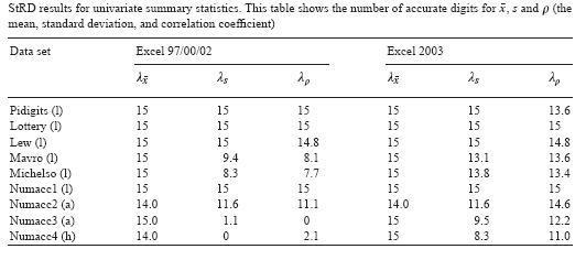 Statistics Numerical Methods Numerics In Excel Wikibooks