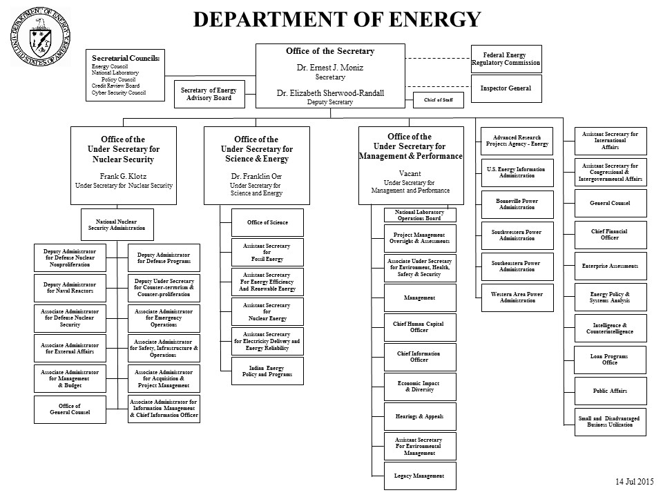 Creating An Organizational Chart In Word: US Department of Energy organizational chart July 2015.jpg ,Chart