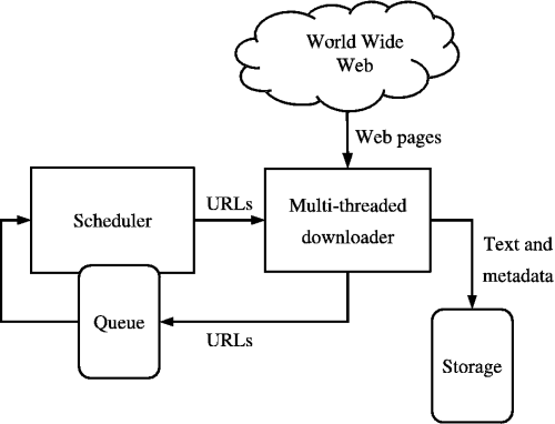 thesis on web crawler A polymath who had jumped from project to project without settling on a thesis  by backrub's web crawler into a measure  is a creation of larry page,.