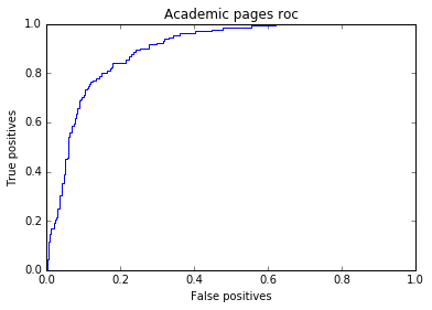 Wiki ed academic classifier roc curve.png