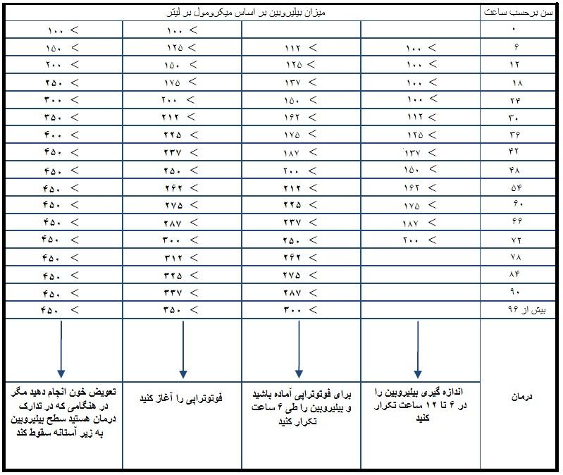 jaundice charts in newborns: File chart persian jpg wikimedia commons