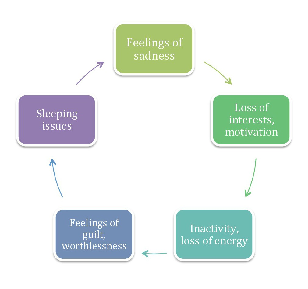 File:Cycle of depression.jpg - Wikimedia Commons