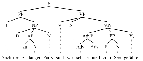 Phrase (constituency)