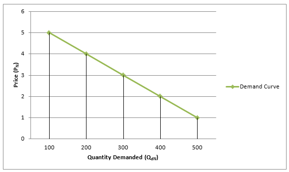 Examples of Demand Curve Demand Curve.png