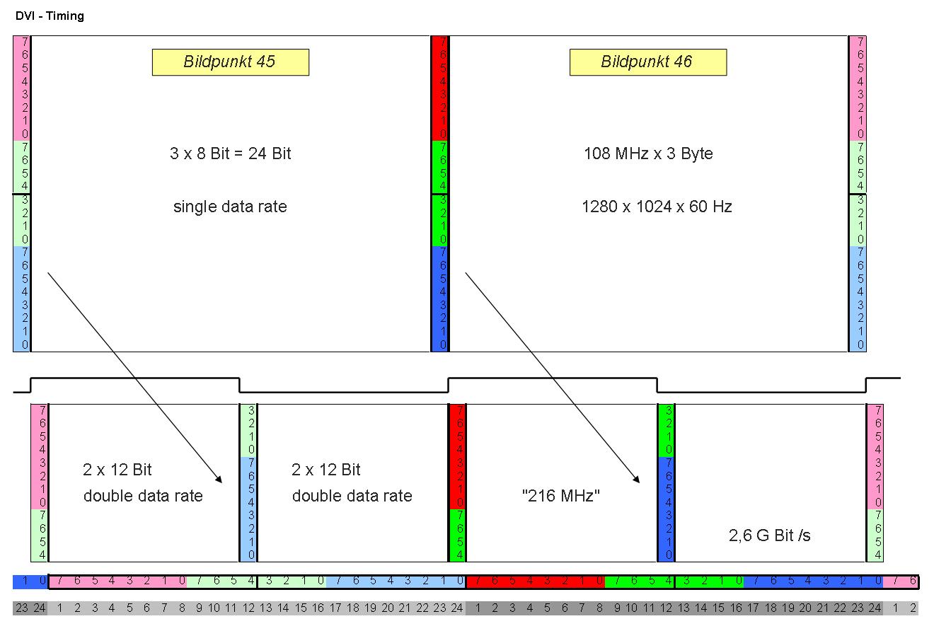 dvi i diagram