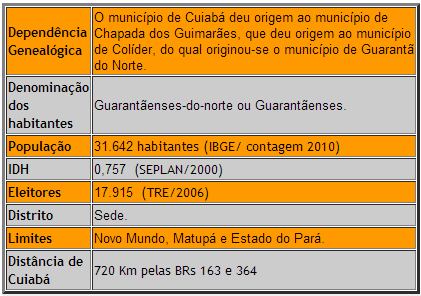 Geografia Guarantã do Norte