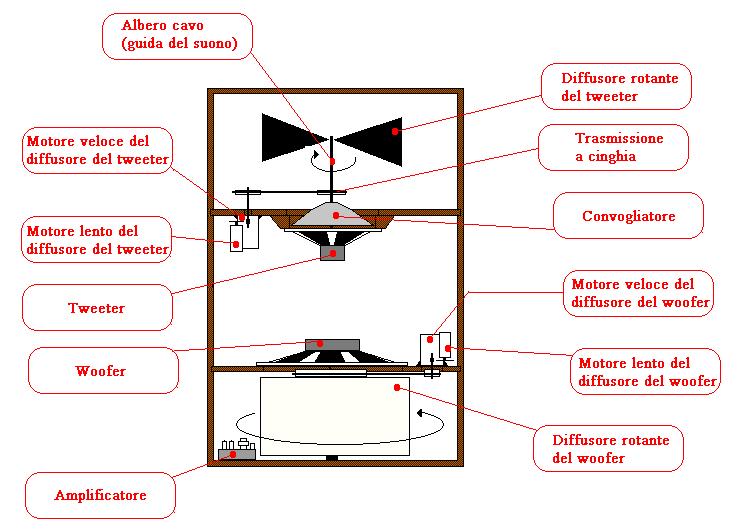 Schemi Elettrici Wikipedia : Schema elettrico organo hammond fare di una mosca