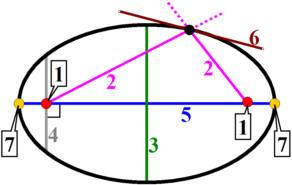 Linjer og punkter i og omkring en ellipse. De nummererede detaljer er forklaret i teksten.