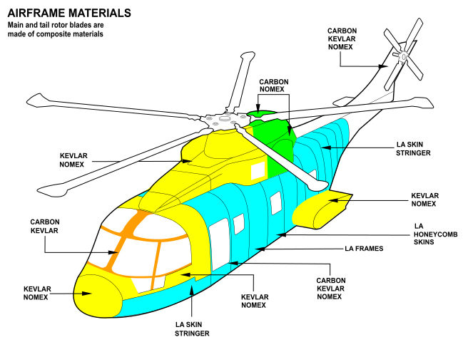 helicopter rotor blade material with Airframe on Article further 4 96blade moreover Eurocopter Ec135 further Building A Better Turbine Blade as well Blade 130 S Bnf Basic Safe Technology.