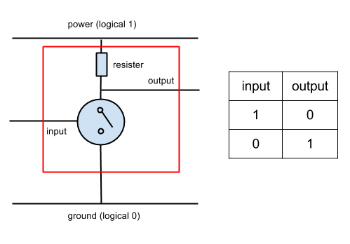 A NOT gate constructed using a single transistor.