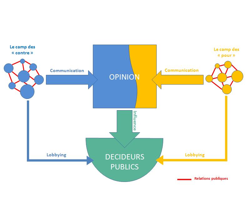 http://upload.wikimedia.org/wikipedia/commons/b/b3/Représentation_schématique_de_la_communication_d%27influence.png