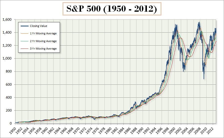 Stock Charts Moving Average: S6P500 (1950-12).jpg - Wikimedia Commons,Chart
