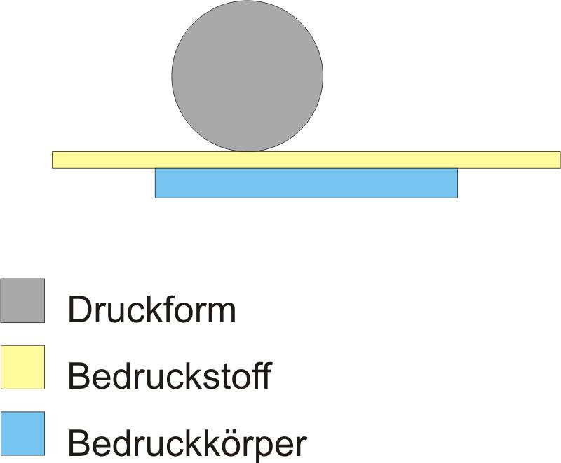 Delicieux Datei:Schema Druckprinzip Zylinder Gegen Flaeche.png
