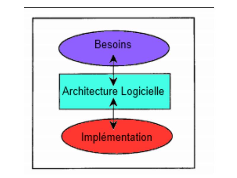 D gradation logicielle wikip dia for Architecture logicielle