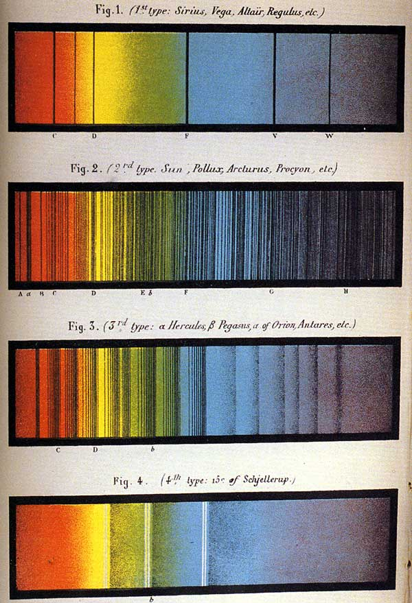 Various color spectrums relating to certain stars (labeled). Retrieved from the U.S. Public Domain.